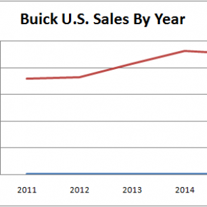 Buick US Sales By Year
